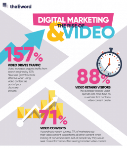 Le marketing digital video